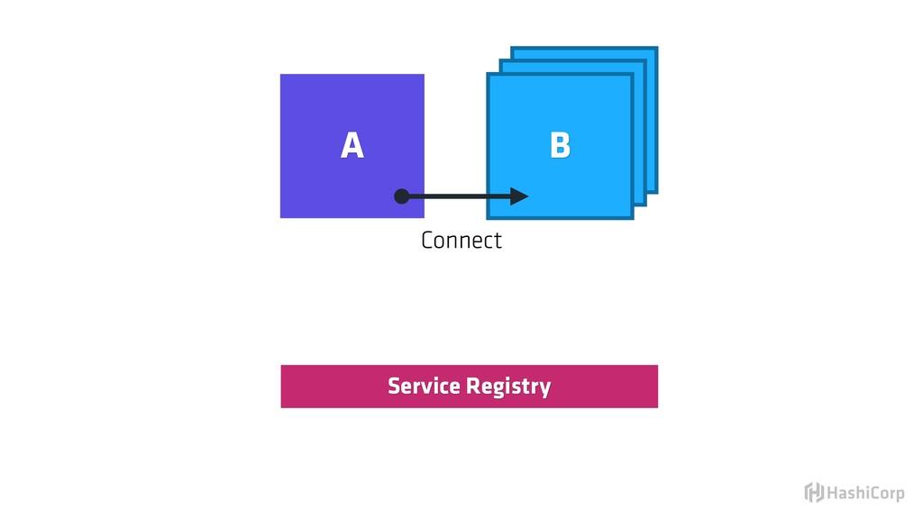 Service Registry Connect B B A B