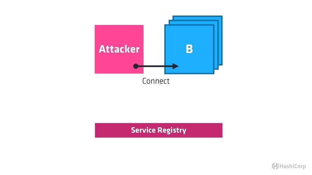 Service Registry Connect B B Attacker B