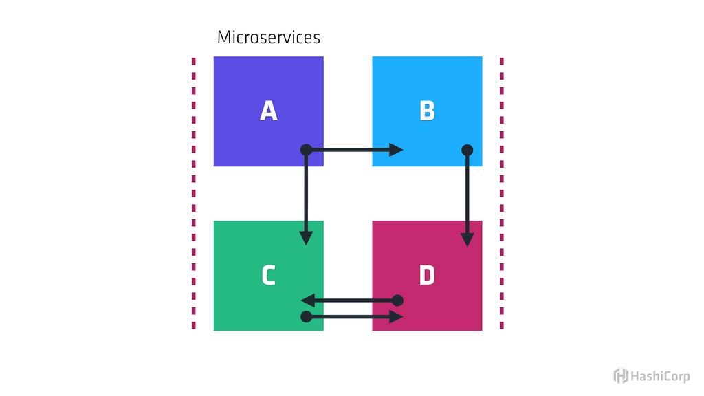 Microservices A B C D