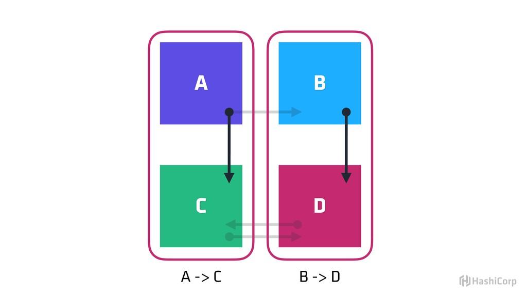 B -> D A -> C A B C D