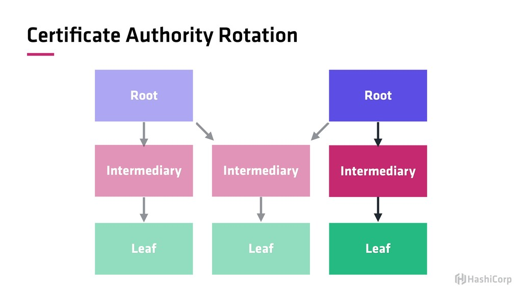 Certificate Authority Rotation Root Intermediary...