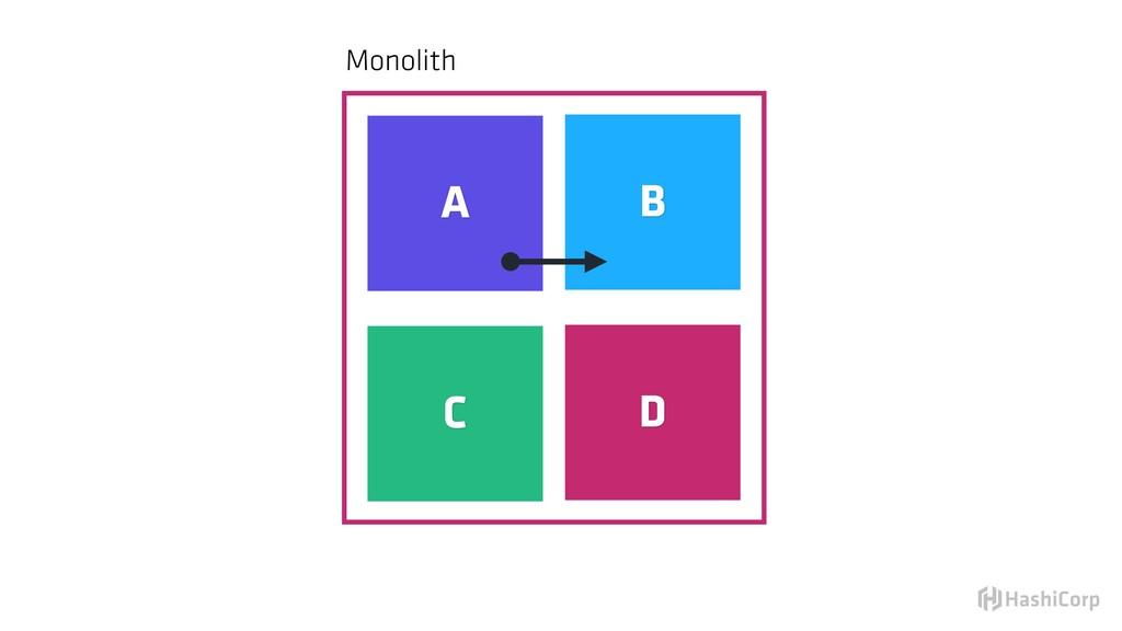 Monolith A B C D