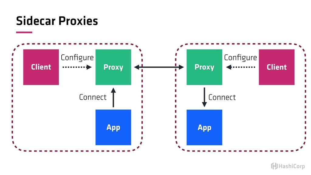 Sidecar Proxies Client Proxy App Configure Conne...