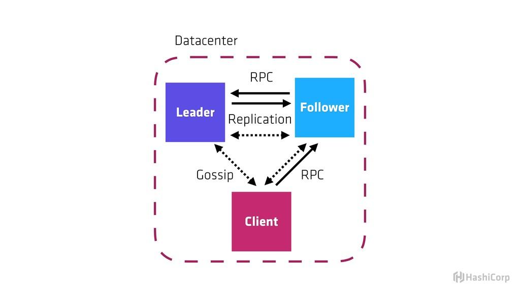 Leader Client Follower Replication RPC RPC Goss...