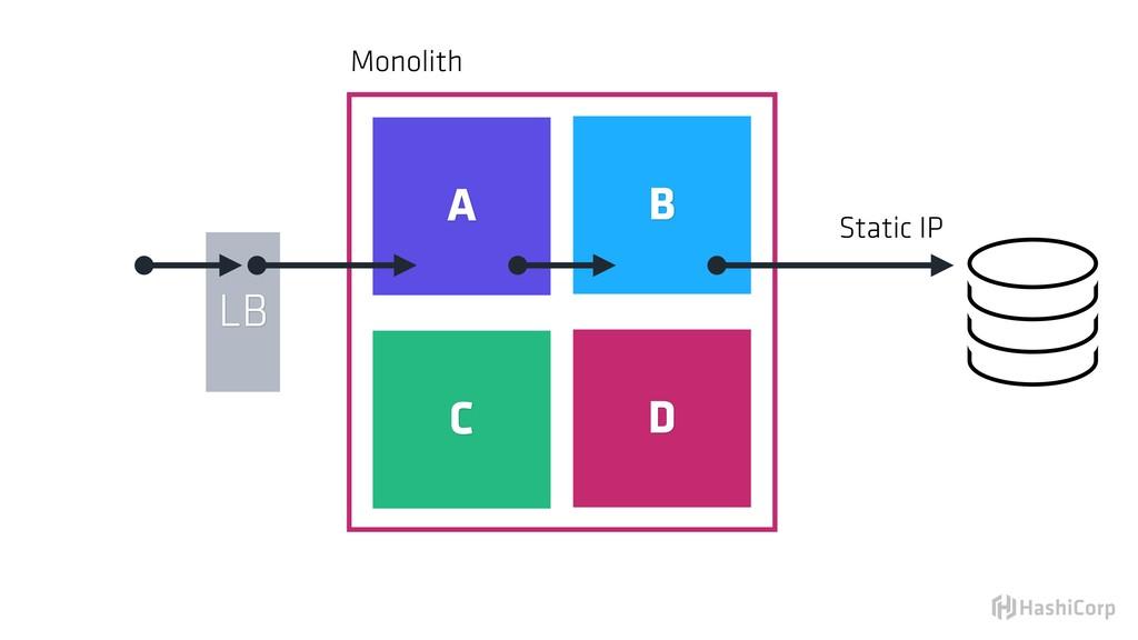 Monolith LB A B C D Static IP