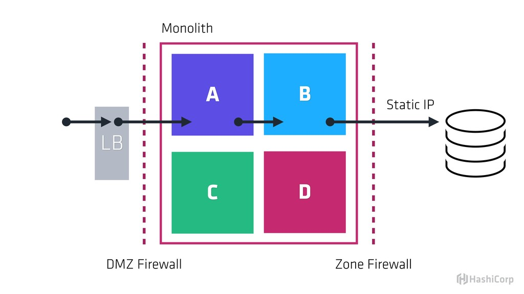 Zone Firewall DMZ Firewall Monolith A B C D Sta...