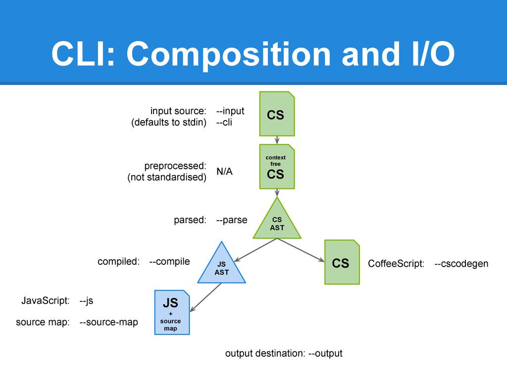 CLI: Composition and I/O output destination: --...