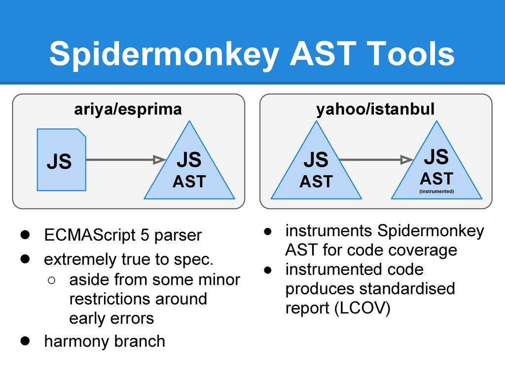Spidermonkey AST Tools ariya/esprima JS AST JS ...