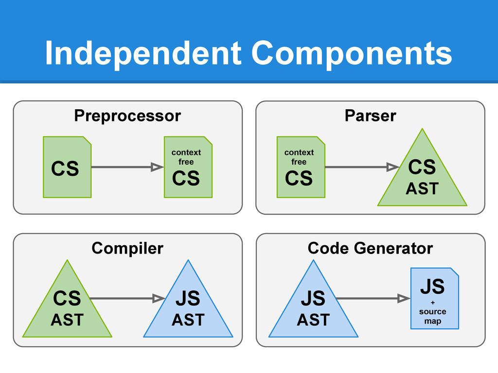 Parser Preprocessor Independent Components CS c...
