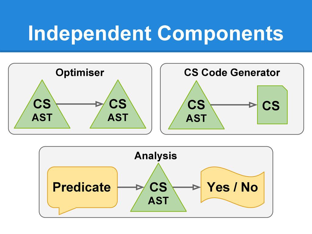 CS Code Generator Independent Components Analys...