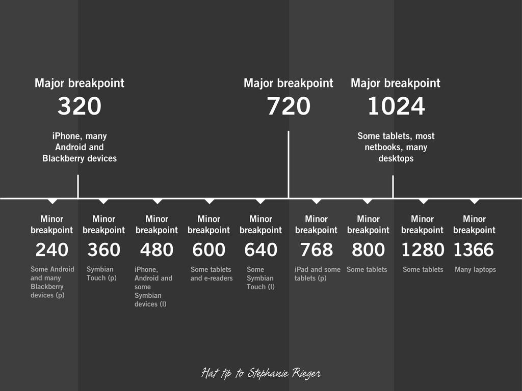 Major breakpoint 320 Major breakpoint 720 Major...