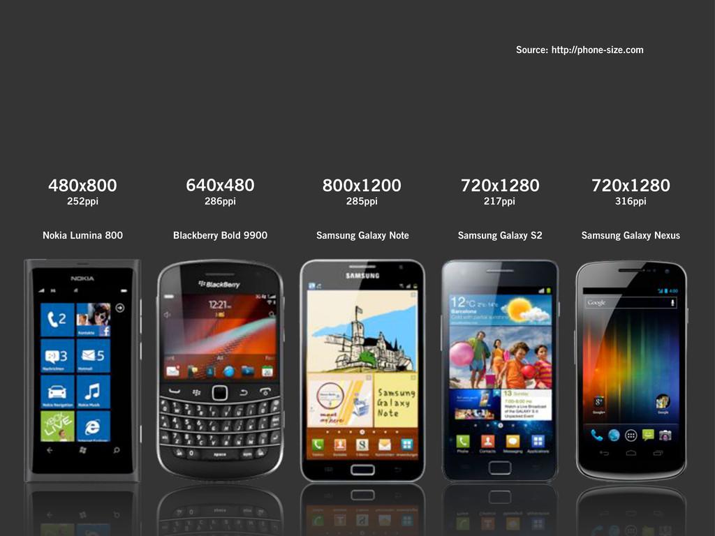 Blackberry Bold 9900 Samsung Galaxy Note Samsun...
