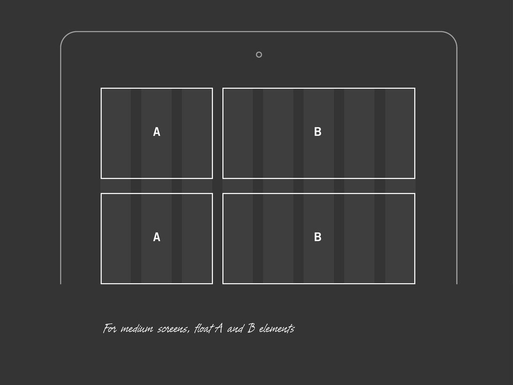 For medium screens, float A and B elements A B ...