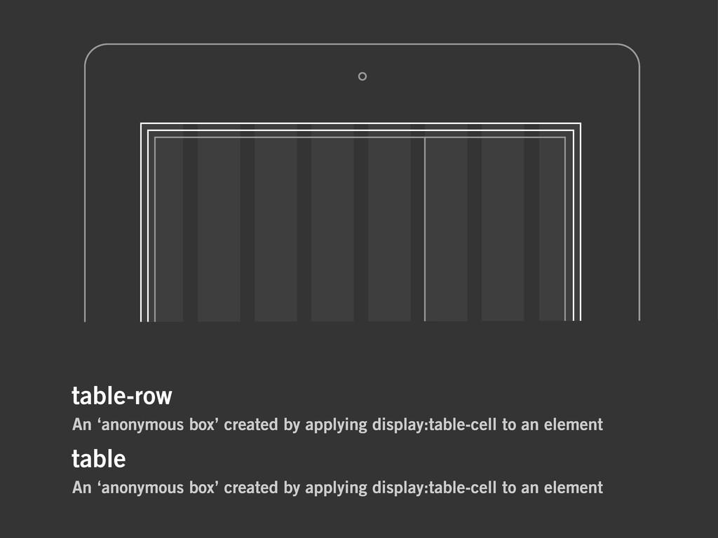 table-row An 'anonymous box' created by applyin...