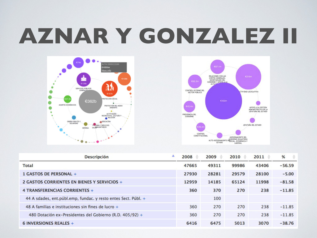AZNAR Y GONZALEZ II