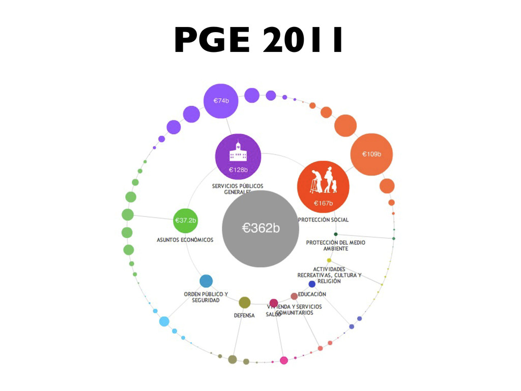 PGE 2011