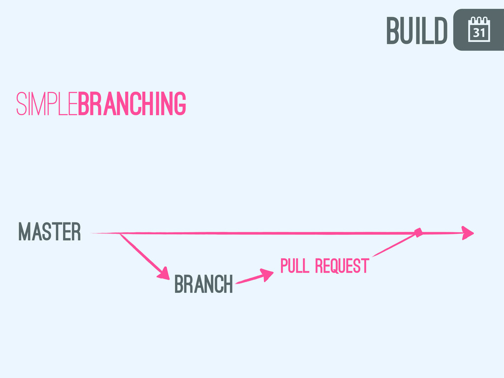 \ build simplebranching master branch pull requ...