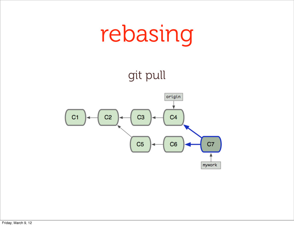 rebasing git pull Friday, March 9, 12