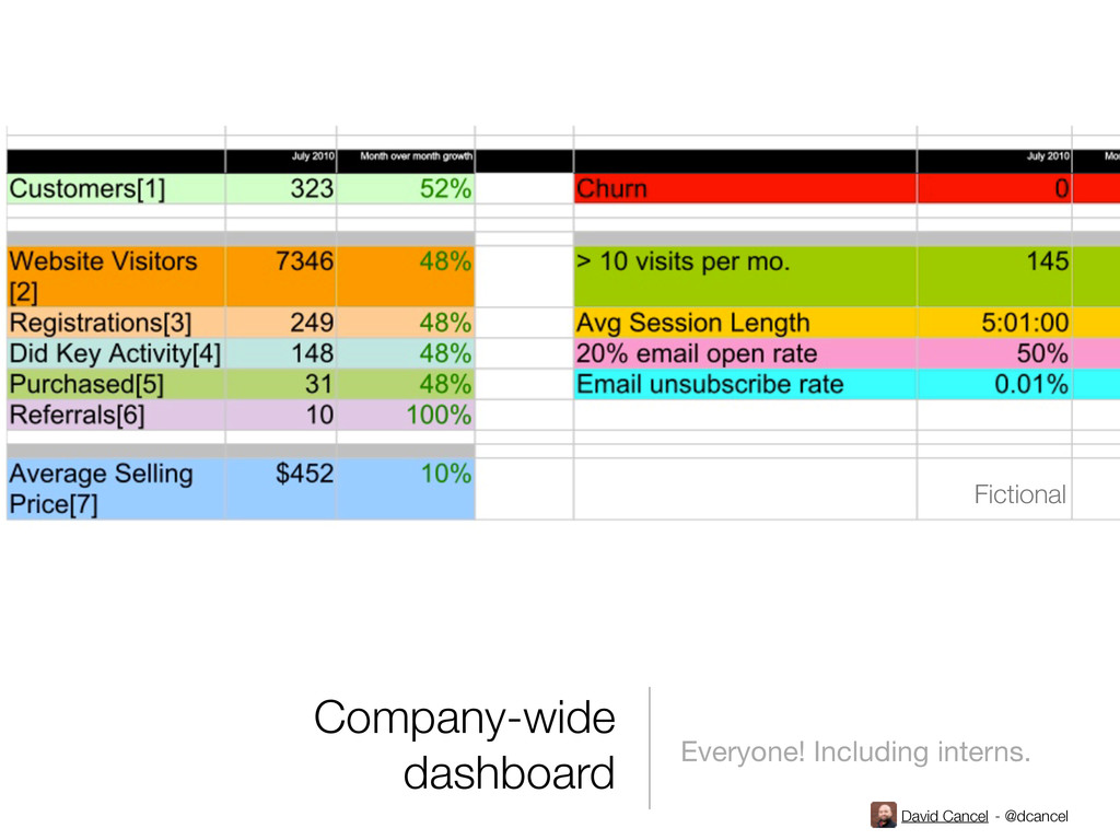 David Cancel - @dcancel Company-wide dashboard ...