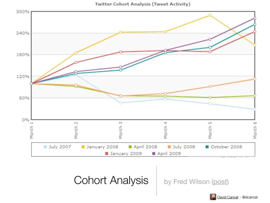 David Cancel - @dcancel Cohort Analysis by Fred...