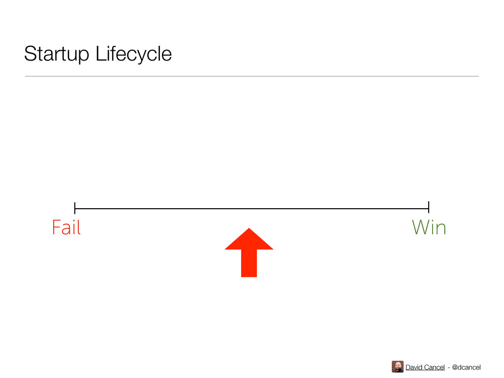 David Cancel - @dcancel Fail Win Startup Lifecy...