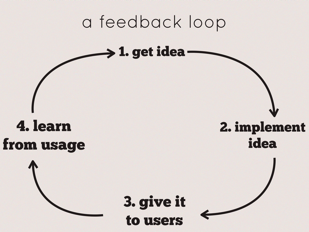 a feedback loop 1. get idea 2. implement idea 3...
