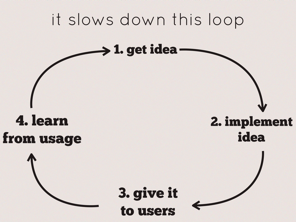 it slows down this loop 1. get idea 2. implemen...