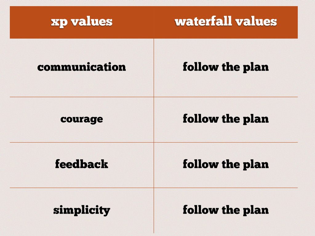 xp values waterfall values communication follow...