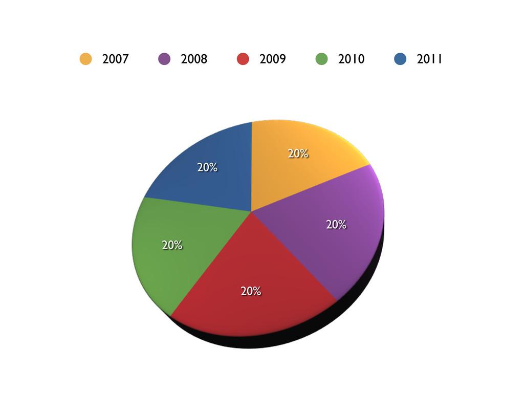 20% 20% 20% 20% 20% 2007 2008 2009 2010 2011
