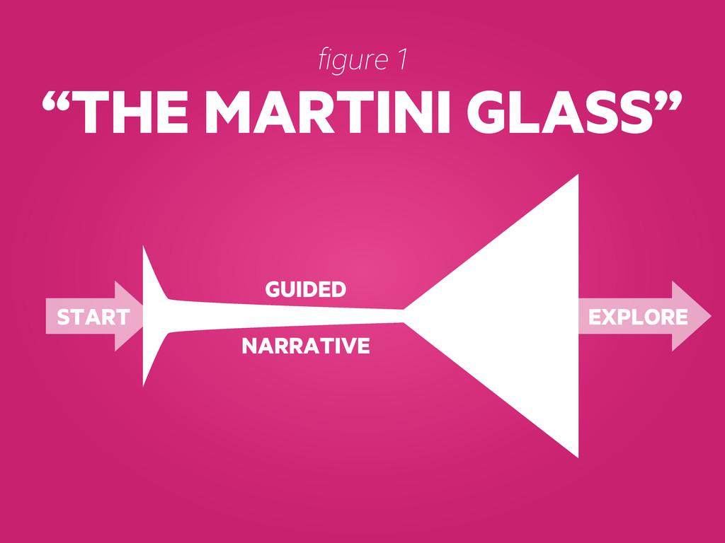 """THE MARTINI GLASS"" figure 1 START GUIDED NARRA..."
