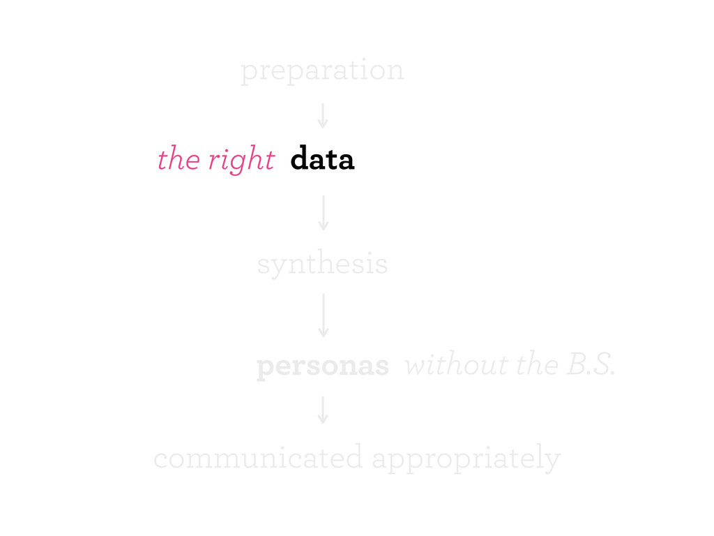 data personas preparation the right synthesis c...