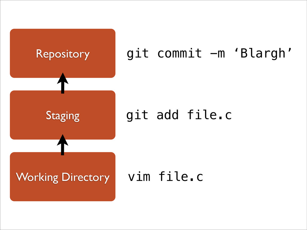 Working Directory Repository Staging vim file.c...