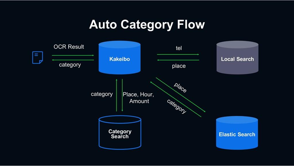 Auto Category Flow Kakeibo Local Search Elastic...