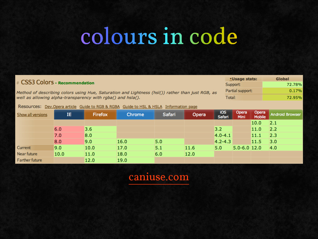 colours in code caniuse.com