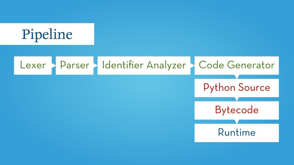 Lexer Pipeline Parser Identifier Analyzer Code G...