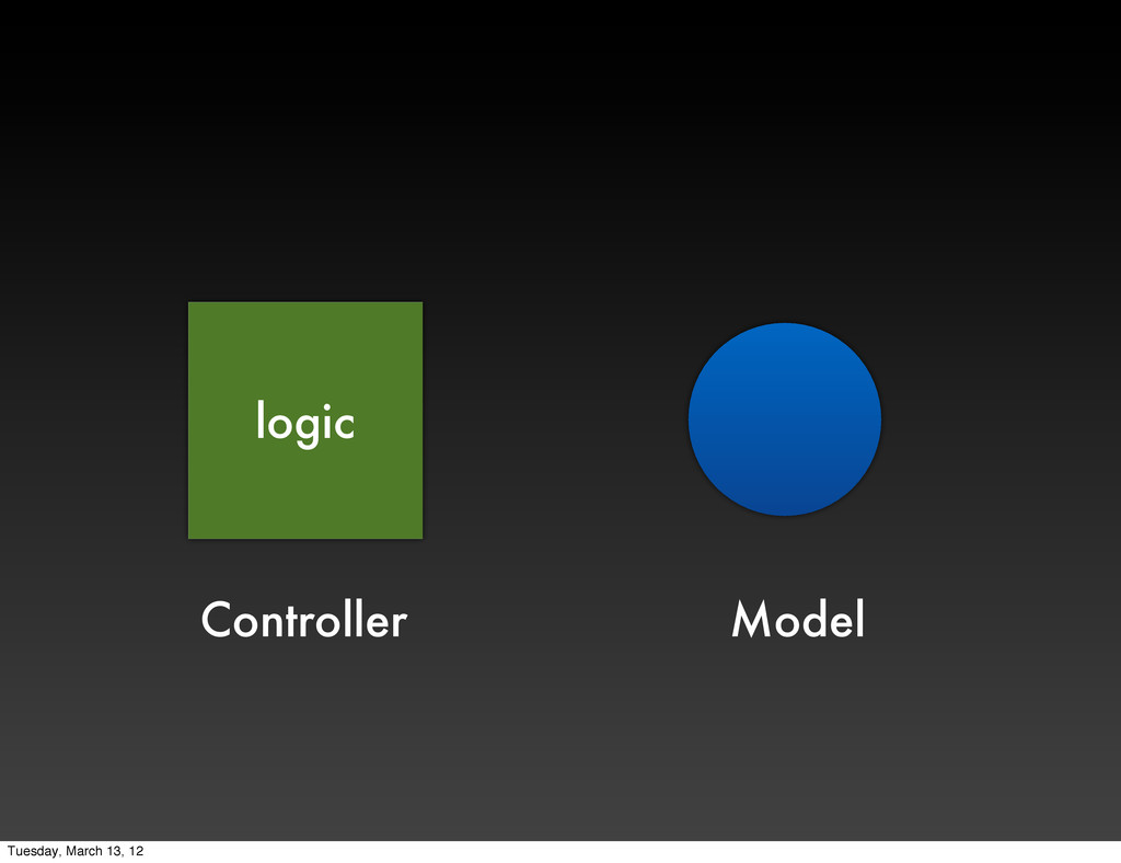 Model Controller logic Tuesday, March 13, 12