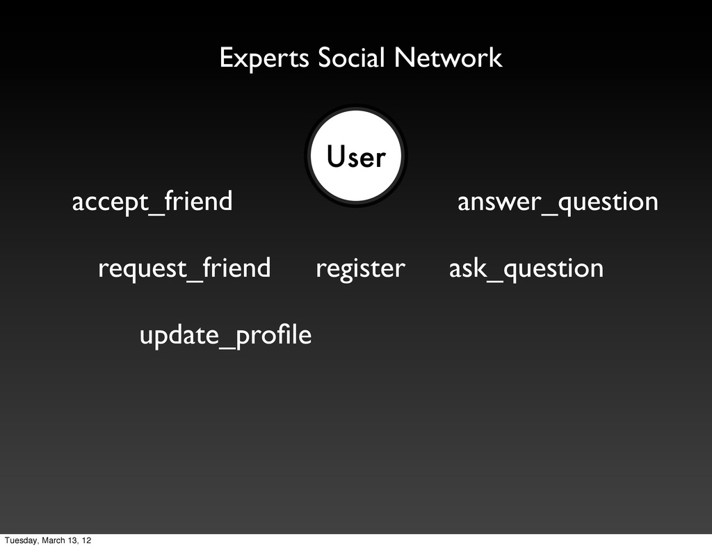 User register request_friend ask_question answe...