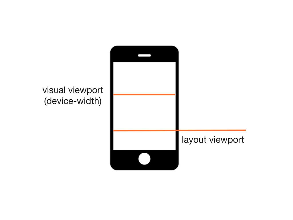 visual viewport (device-width) layout viewport