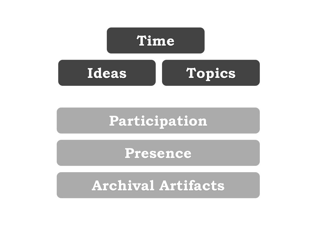 Ideas Topics Time Participation Presence Archiv...