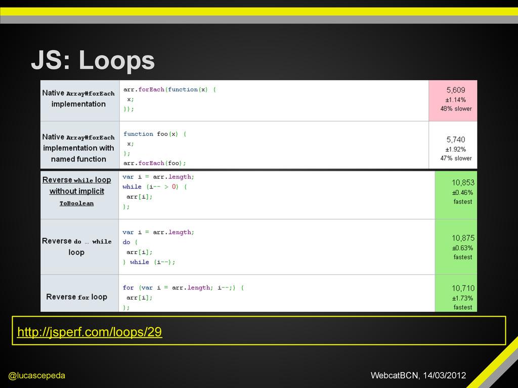 JS: Loops @lucascepeda WebcatBCN, 14/03/2012 ht...