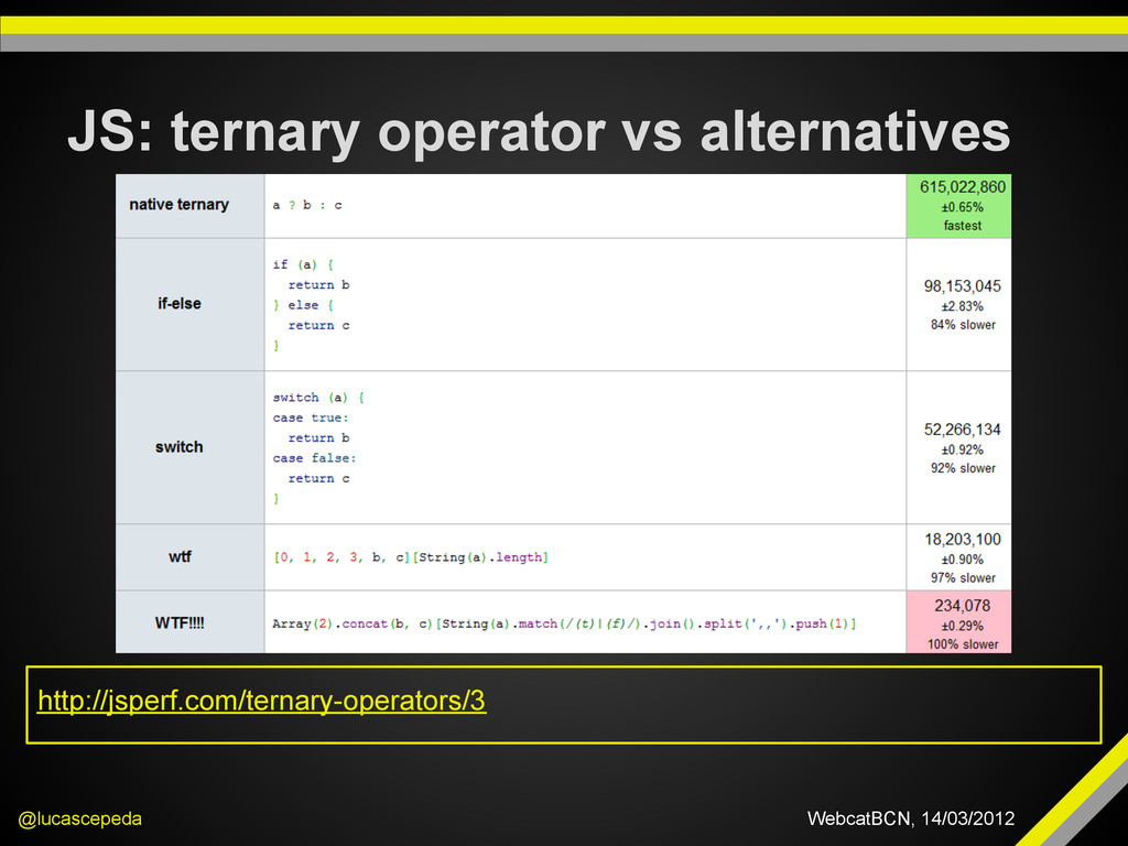 JS: ternary operator vs alternatives @lucascepe...