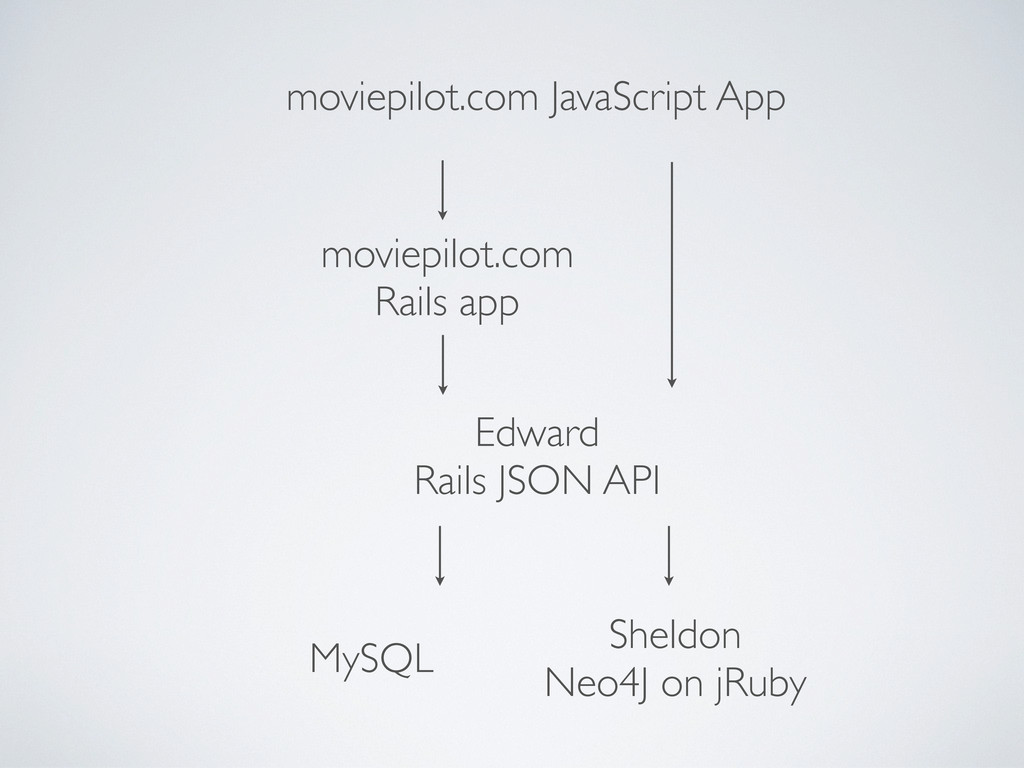 Sheldon Neo4J on jRuby MySQL Edward Rails JSON ...