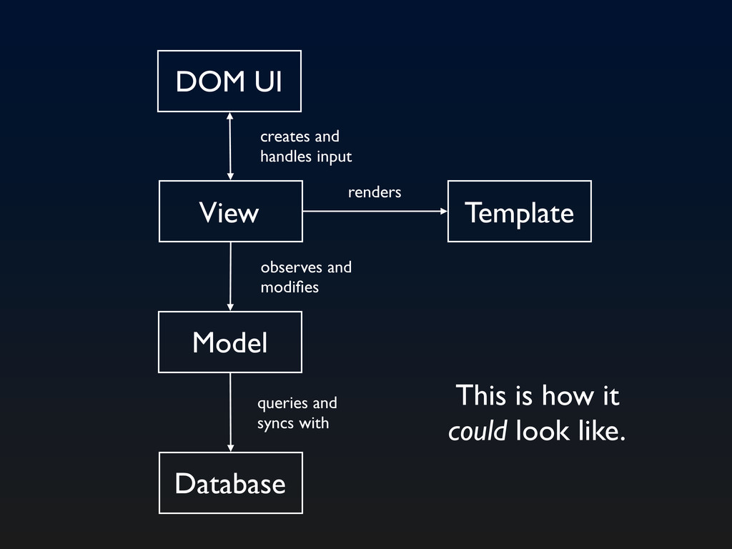 Model Database View Template DOM UI observes an...