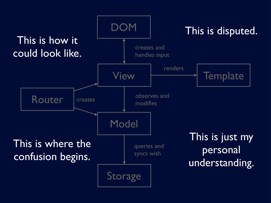 Model Storage View Template DOM observes and mo...