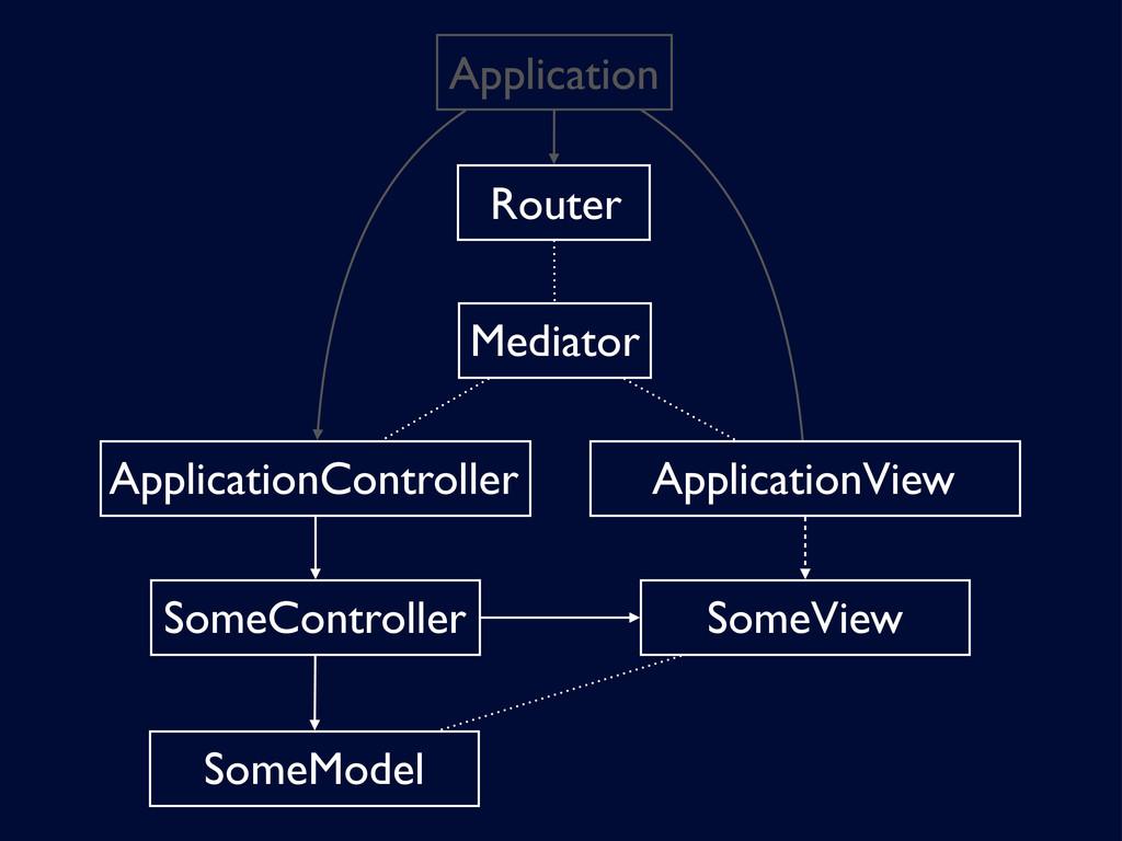 Mediator SomeController ApplicationController R...