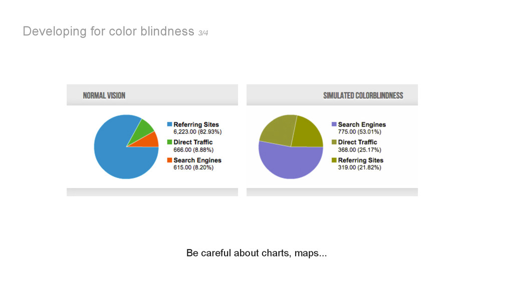 Developing for color blindness Developing for c...