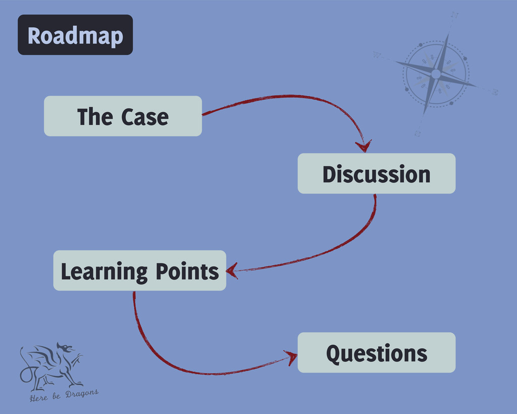 Roadmap The Case Discussion Learning Points Que...