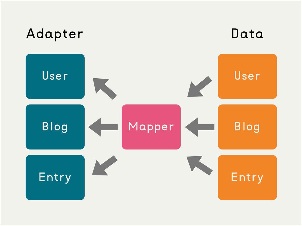 Mapper User Blog Entry User Blog Entry Adapter ...
