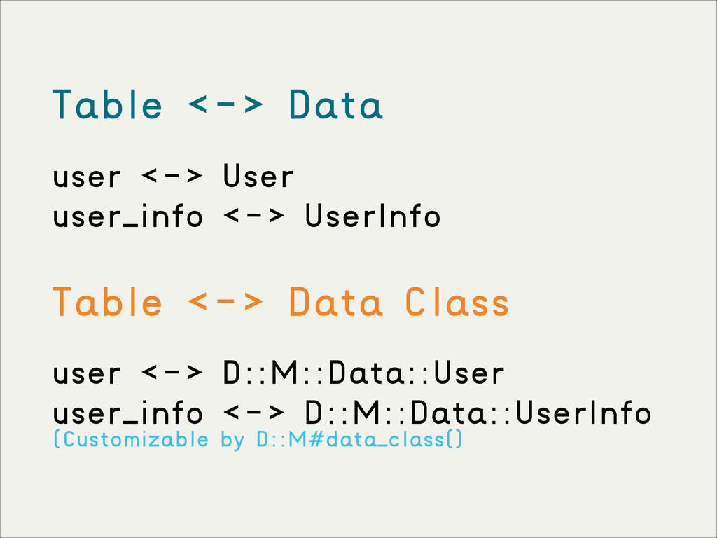 Table <-> Data user <-> User user_info <-> User...