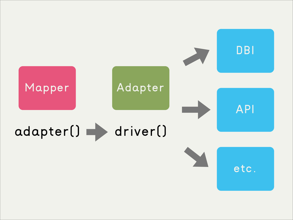 Mapper Adapter DBI API etc. adapter() driver()